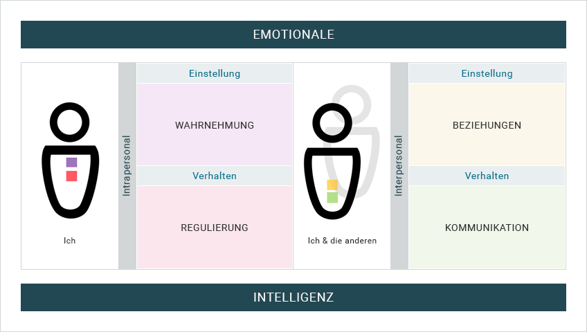 Grafik: Emotionale Intelligenz